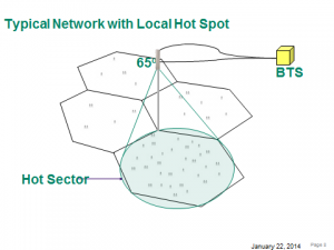 Typical Network with Local Hot Spot