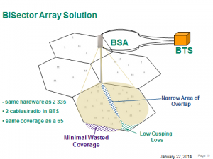 BiSector Array Solution