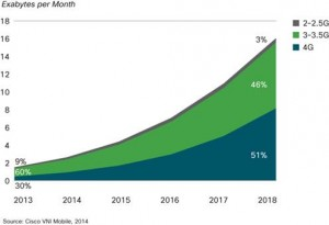 mobile data traffic