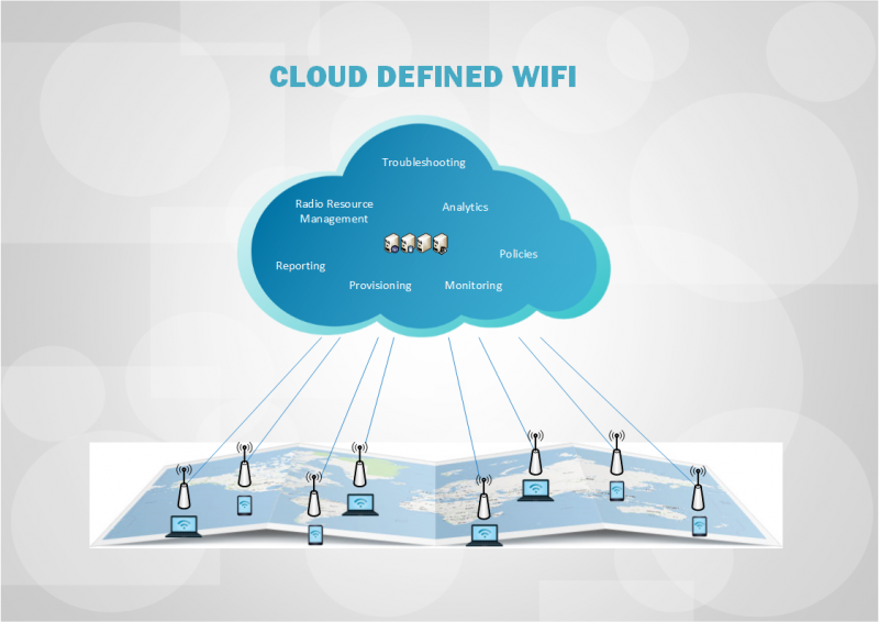 Cloud Defined WiFi