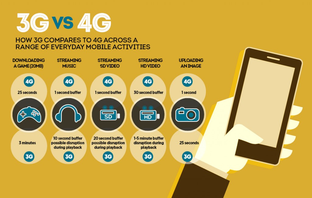 How 3G compares with 4G LTE