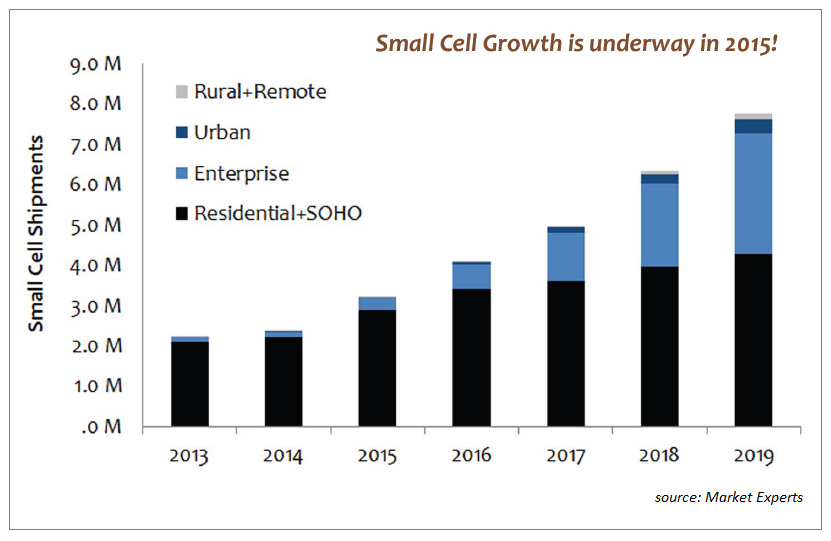 small cell growth is underway in 2015