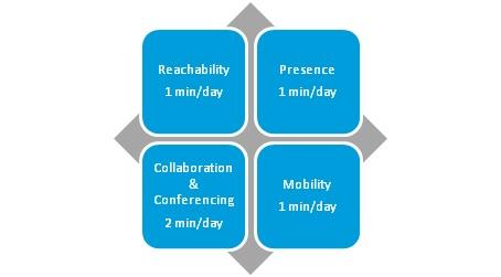 Unified Communication benefits ROI