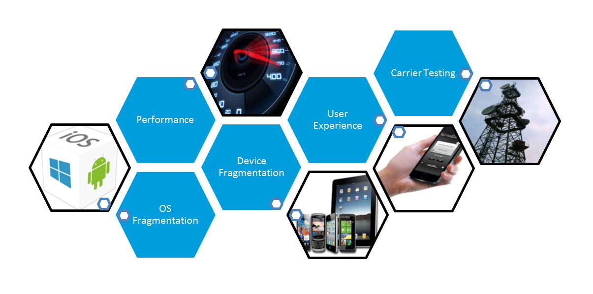 5 major challenges of mobile app testing