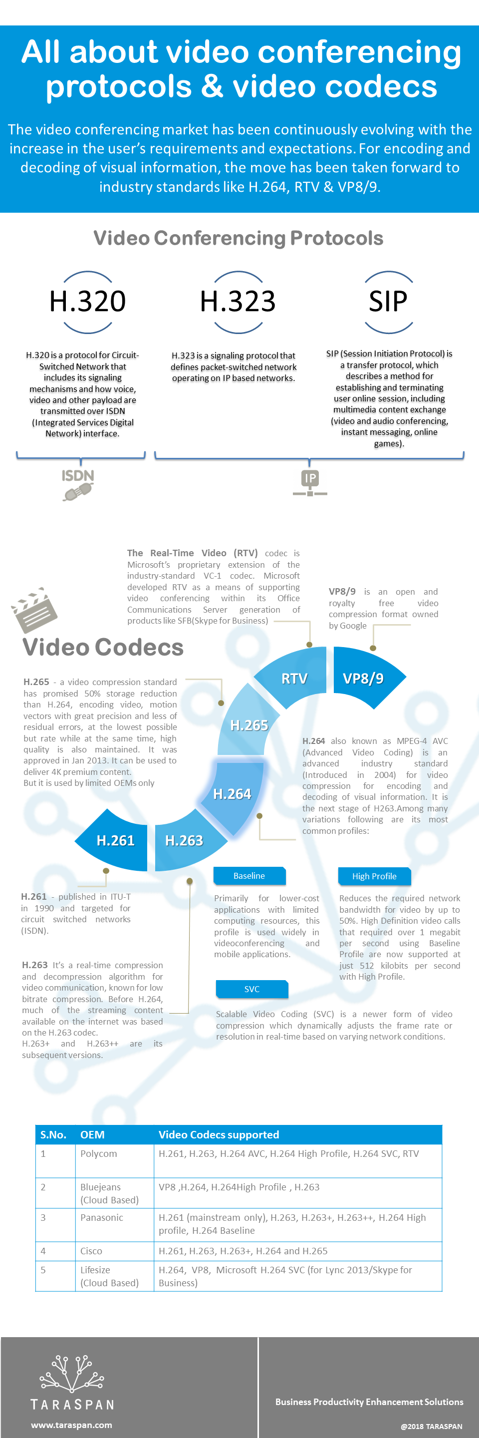 All about video conferencing protocols and video codecs