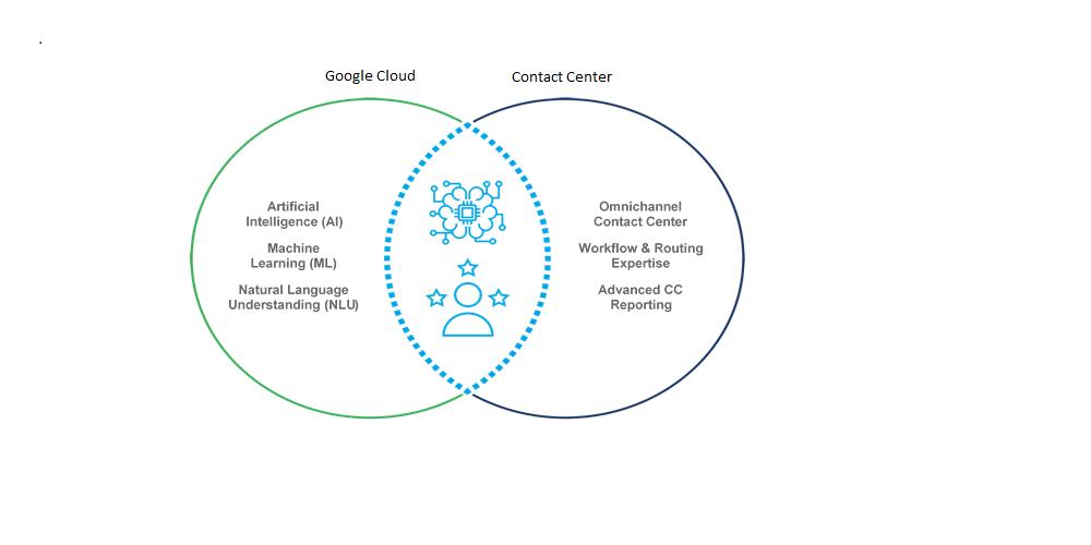 Google Cloud and Contact Center