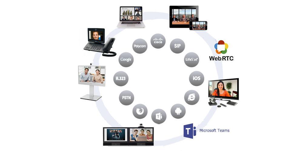 Video Conferencing Interoperability